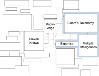 A Knowledge Concept Map: Structured Concept Analysis from