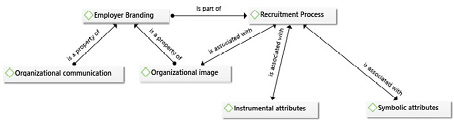 Employer branding and Recruitment Process
